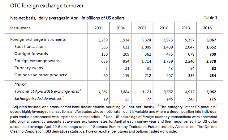 A table from the BIS report
