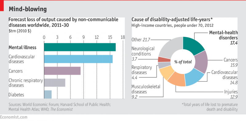 Economist chart on economic impact of mental illness